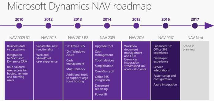 NAV 2017 Roadmap
