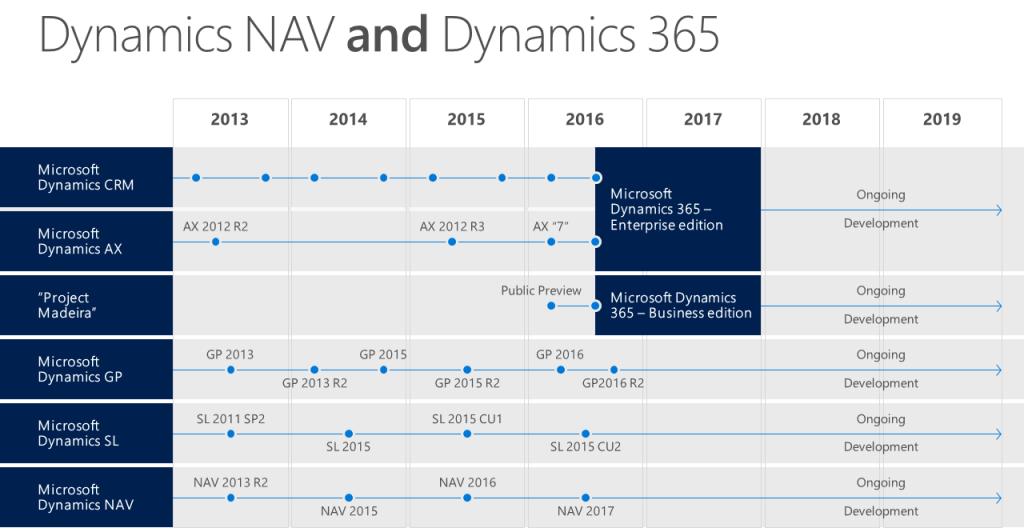 Dynamics 365 for Financials
