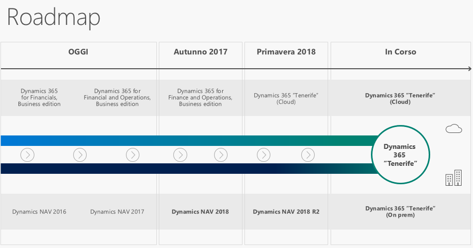 Dynamics NAV Roadmap 2018